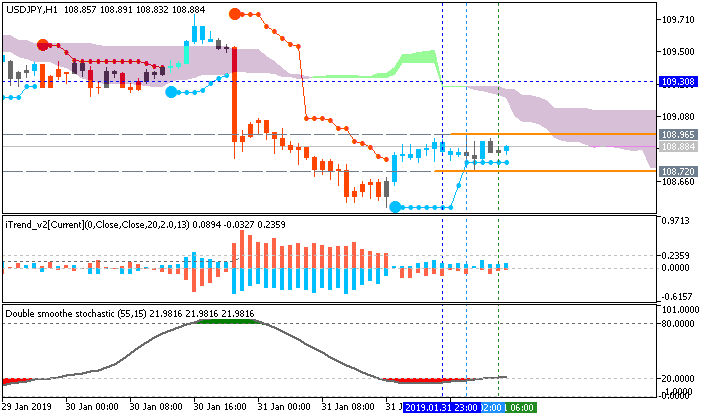 USD/JPY: range price movement by Japan Jobless Rate news event