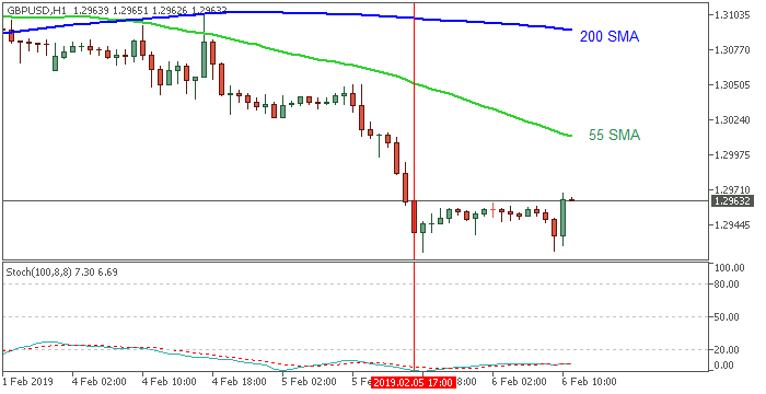 GBP/USD: range price movement by ISM Non-Manufacturing PMI news events