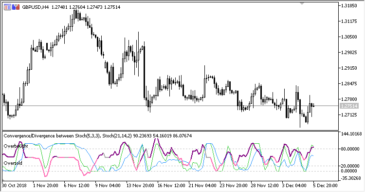 Stochastic_Convergence_Divergence - indicator for MetaTrader 5