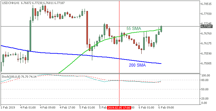 USD/CNH: range price movement by ISM Non-Manufacturing PMI news events