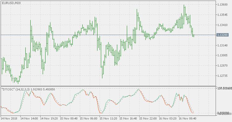 Dynamic Trader Oscillator