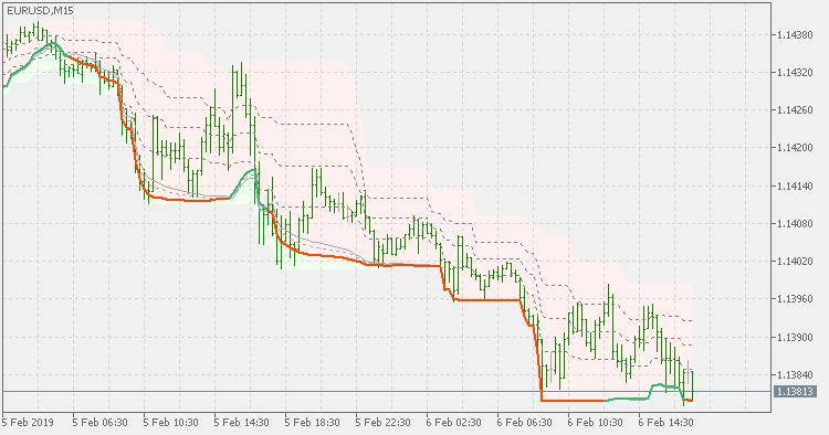 QQE of Rsi(oma) - on chart