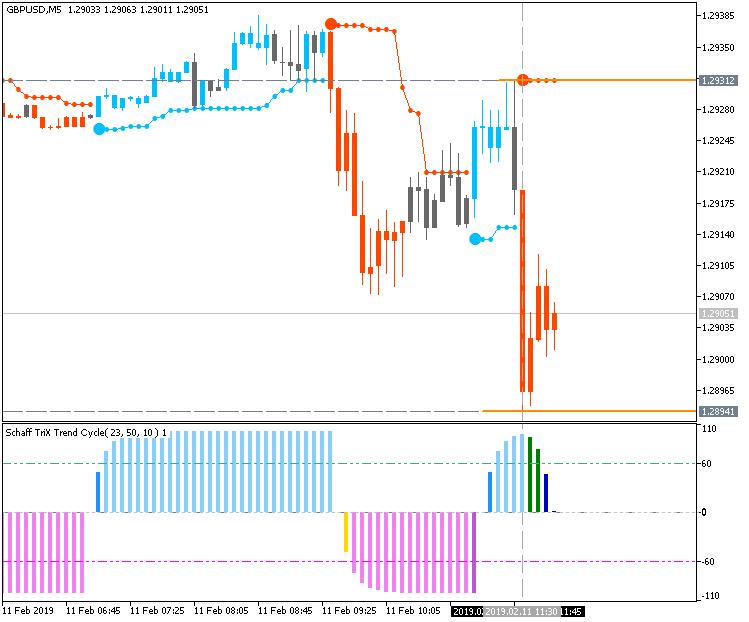 GBP/USD: range price movement by U.K. GDP news event