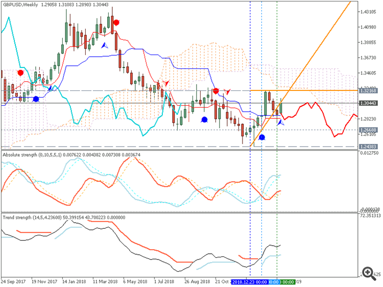 GBP/USD weekly chart by Metatrader 5