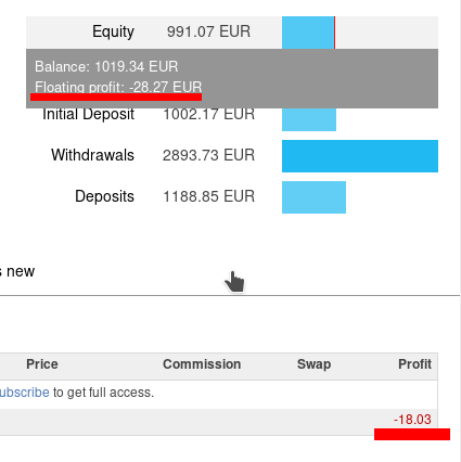 Difference between equity and free margin forex