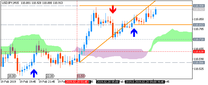 USD/JPY M5: range price movement by Japan Adjusted Merchandise Trade Balance news event