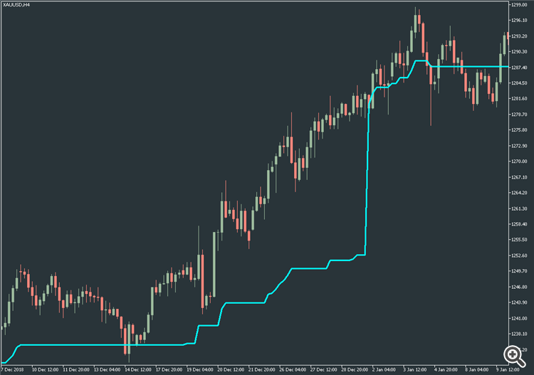 Simple support resistance - indicator for MetaTrader 5