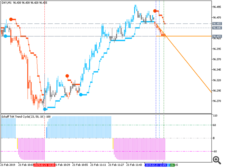 Dollar Index (DXY): range price movement by Markit German PMI news events