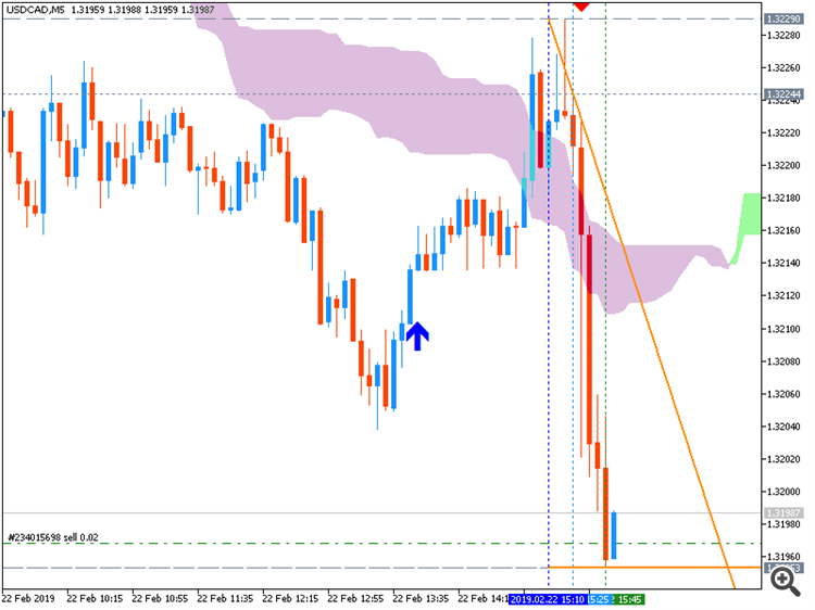 USD/CAD M5: range price movement by Canada Core Retail Sales news event