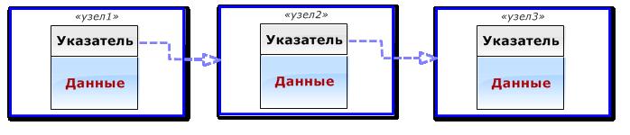 Рис.1 Узлы для односвязного списка