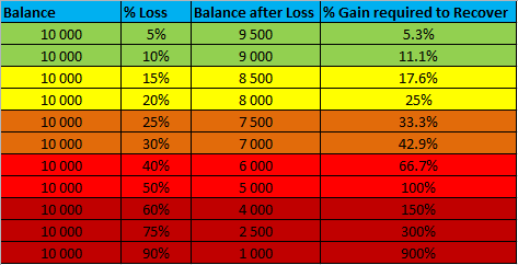 Loss vs. Profit required to fully recover