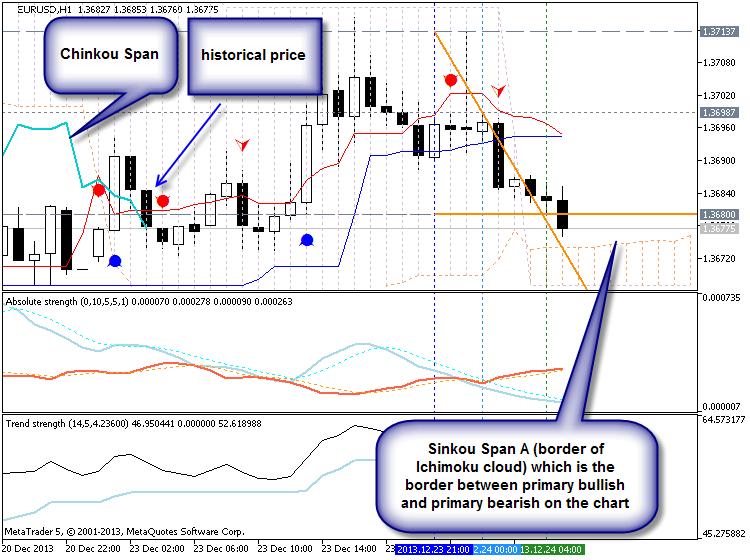 EURUSD Technical Analysis 22.12 - 29.12: Ranging Correction