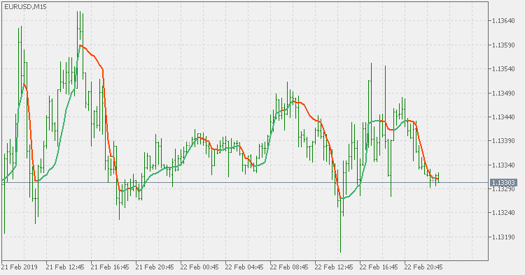 Adaptive moving average - double smoothed