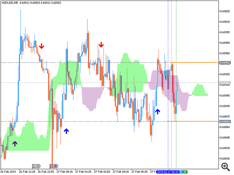 NZD/USD: range price movement by New Zealand Overseas Merchandise Trade news event