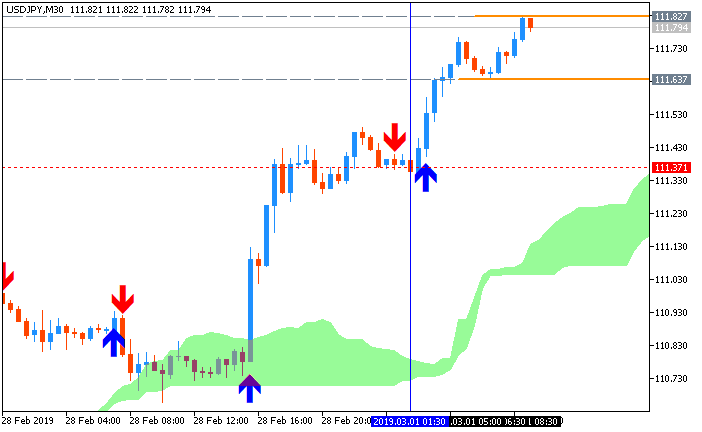 USD/JPY M5: range price movement by Japan Jobless Rate news event