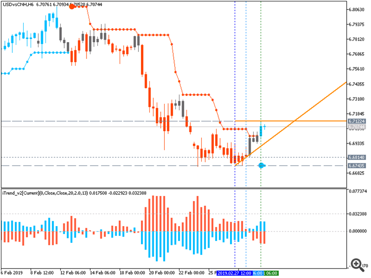 USD/CNH M15: range price movement by Caixin Services PMI news event