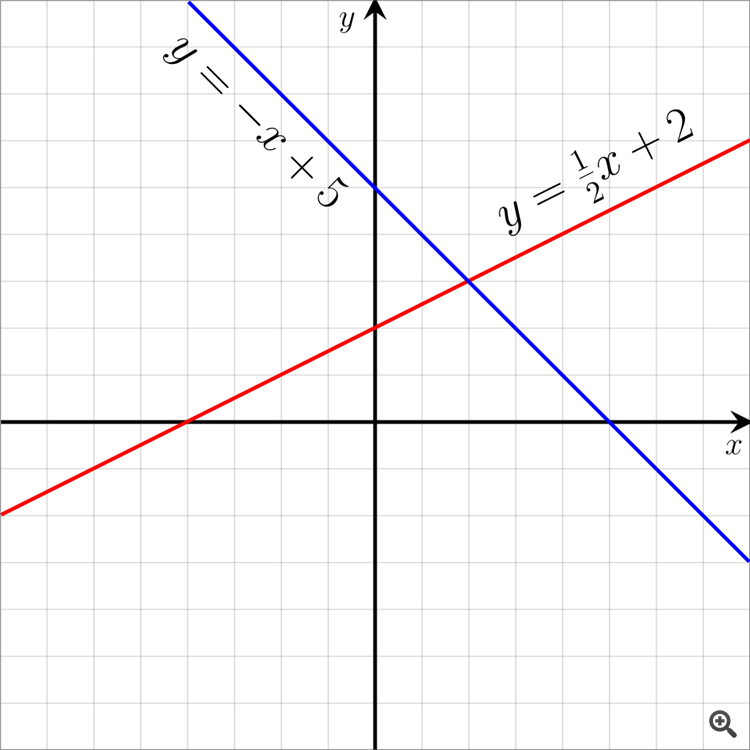 Linear function graph