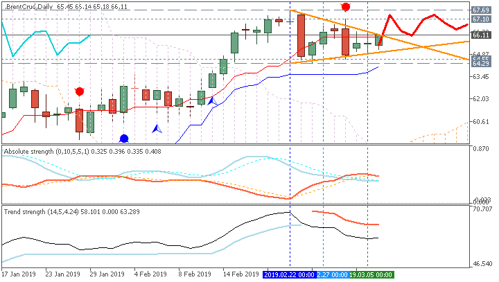 Crude Oil Daily by Metatrader 5