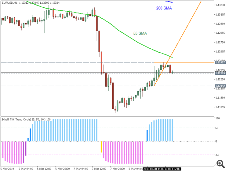 EUR/USD H1: range price movement by Non-Farm Payrolls news events