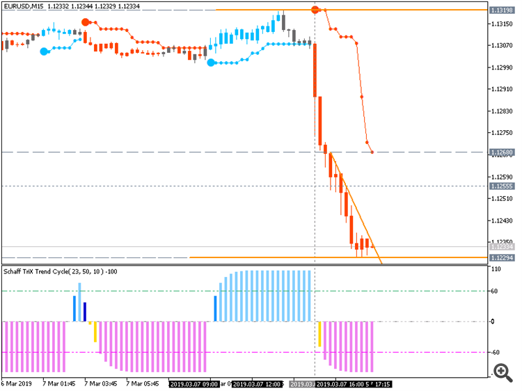 EUR/USD: range price movement by ECB Interest Rate Decision news events