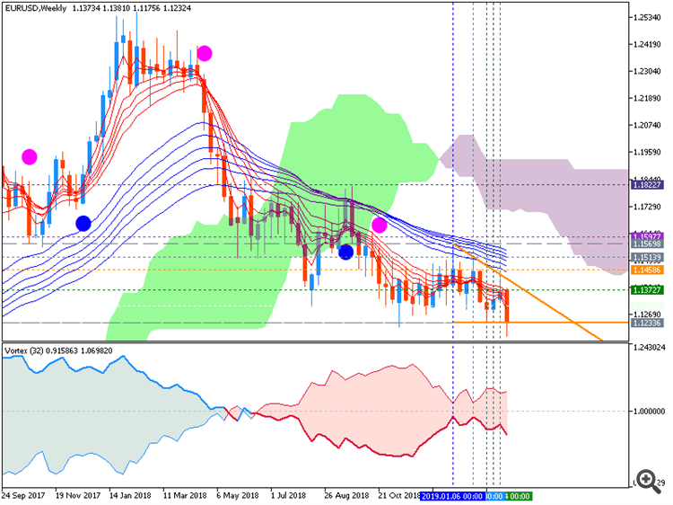EURUSD weekly chart by Metatrader 5