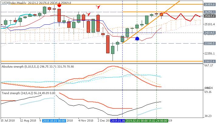Dow Jones Industrial Average weekly chart by Metatrader 5