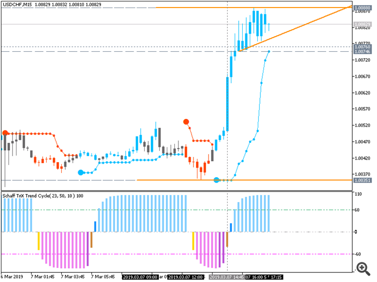 USD/CHF: range price movement by ECB Interest Rate Decision news events
