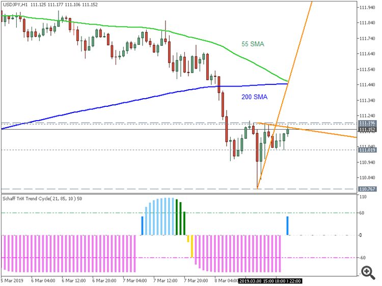 USD/JPY H1: range price movement by Non-Farm Payrolls news events