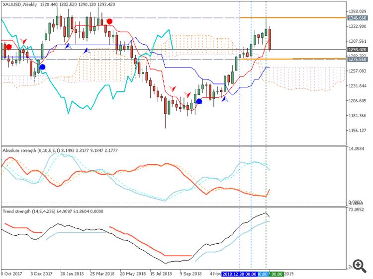 Gold (XAU/USD) weekly Ichimoku chart by Metatrader 5