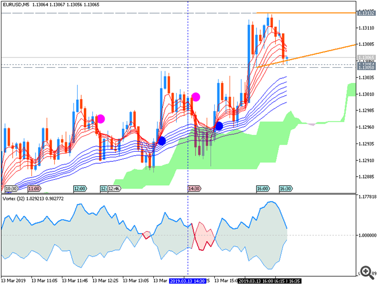 EUR/USD M5: range price movement by United States Producer Price Index news events