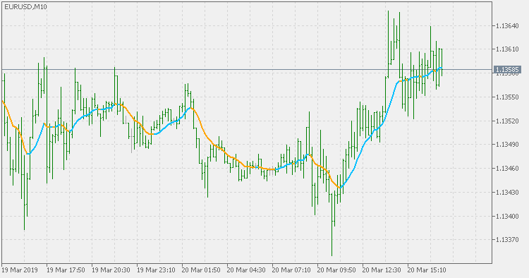 Linear Weighted Moving Average