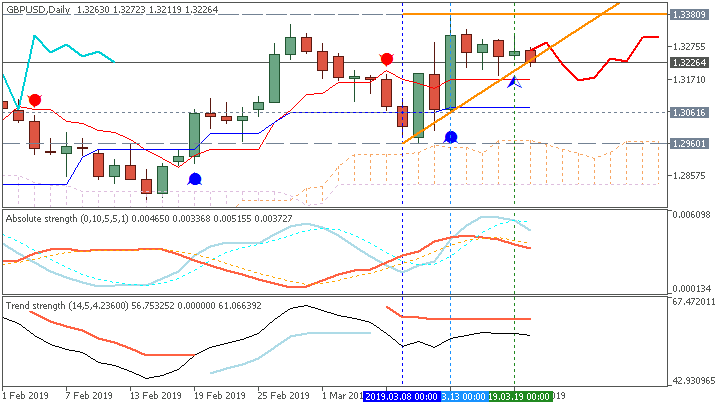 GBP/USD daily Ichimoku chart by Metatrader 5
