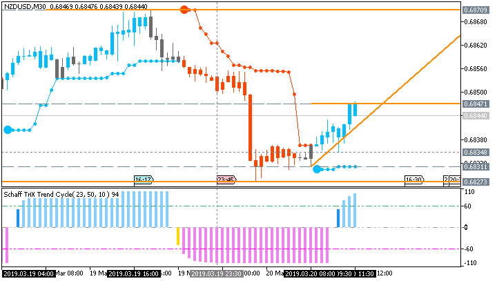 NZD/USD: range price movement by New Zealand Current Account news event