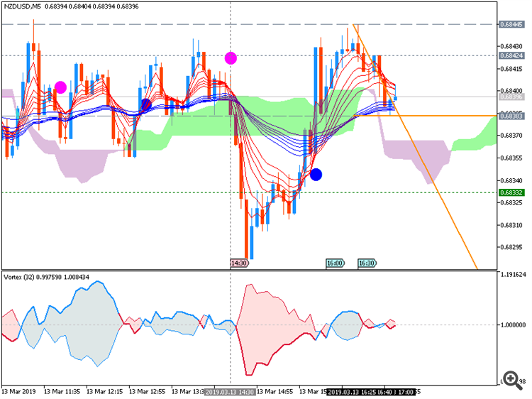 NZD/USD M5: range price movement by United States Producer Price Index news events