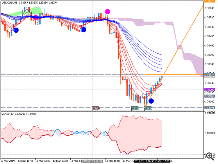 USD/CAD M5: range price movement by United States Producer Price Index news events