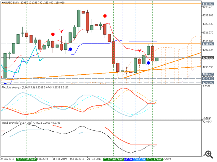 Gold (XAU/USD) daily Ichimoku chart by Metatrader 5