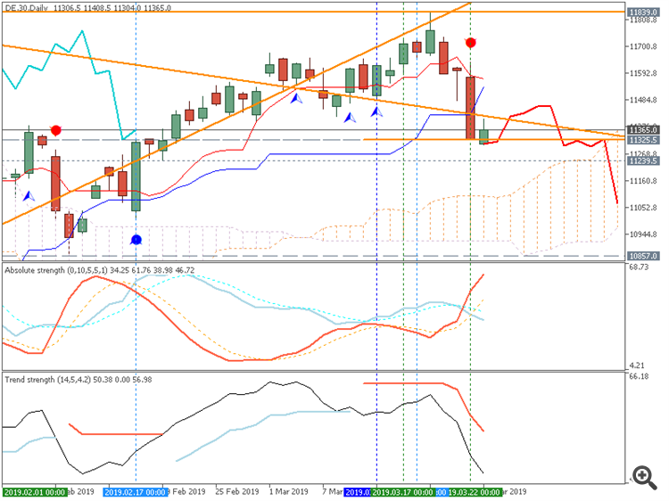 DAX Index Ichimoku chart by Metatrader 5