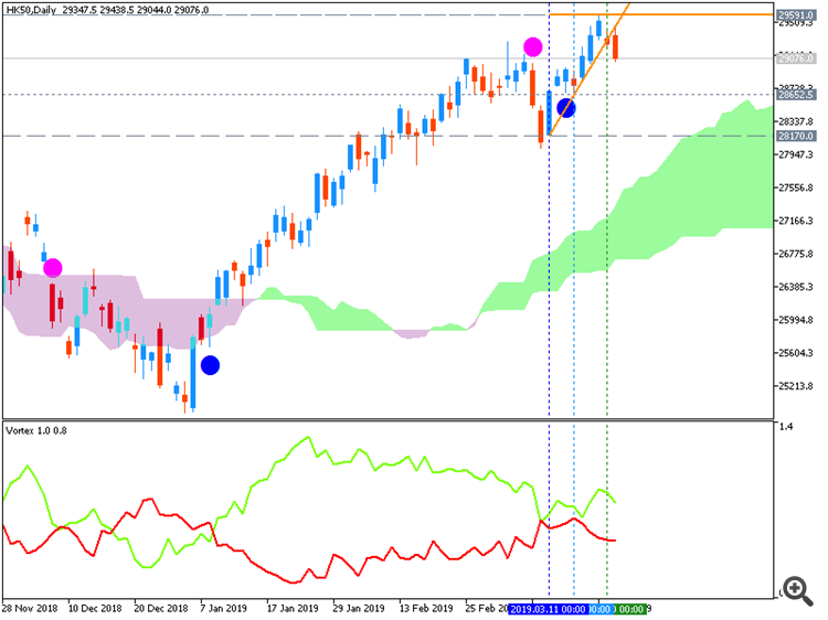Hang Seng Index (HK50): range price movement by Federal Funds Rate news events