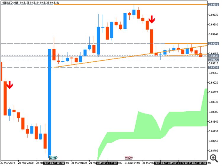 NZD/USD: range price movement by New Zealand Gross Domestic Product news event