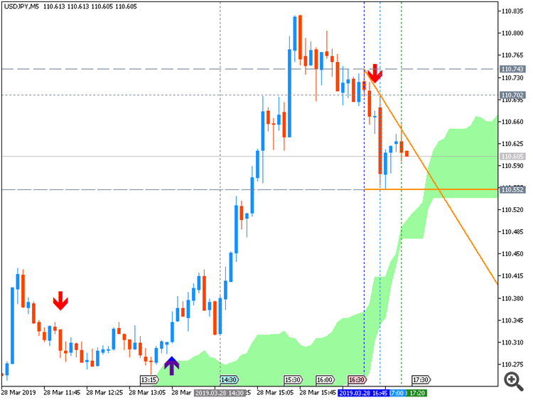 USD/JPY: range price movement by United States Gross Domestic Product news event