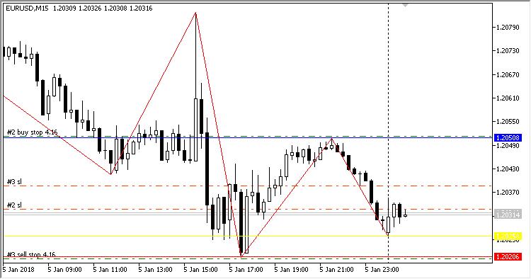 automatikus Fibonacci rollback mt4 trendvonalak szerint kereskednek a harmadik napon