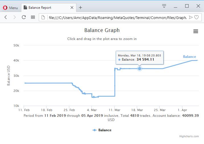 Balance Graph HTML