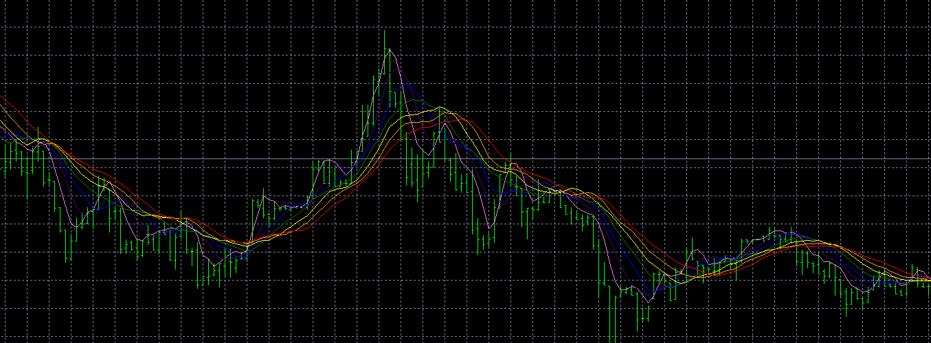 This ia an rainbow MA indicator based on SMA