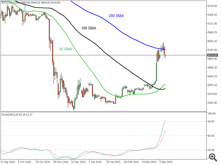 Bitcoin (BTC/USD) daily chart by Metatrader 5