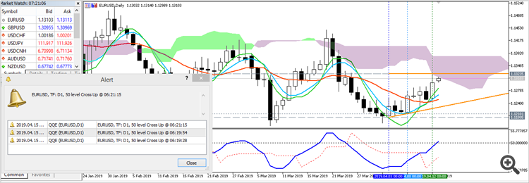 Daily EUR/USD chart by Metatrader 5