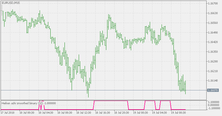Heiken Ashi Smoothed - Binary - indicator for MetaTrader 5