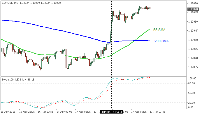 EUR/USD: range price movement by China Gross Domestic Product news events