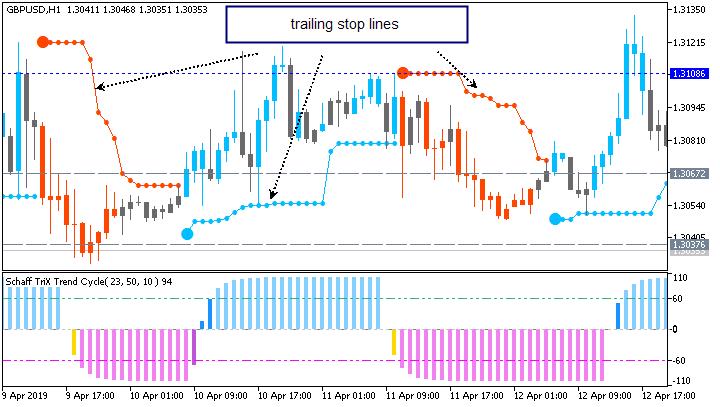 Brainwashing trading system chart by Metatrader 5