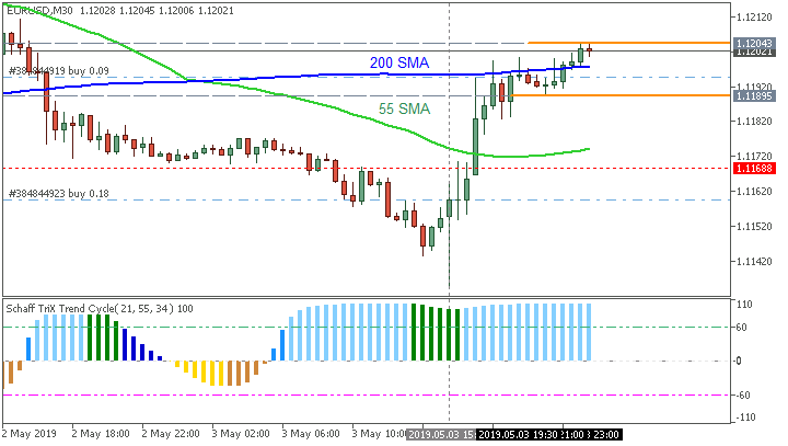 EUR/USD M30: range price movement by Non-Farm Payrolls news events