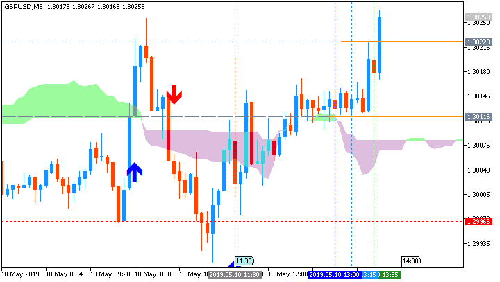 GBP/USD: range price movement by U.K. Gross Domestic Product (GDP) news event